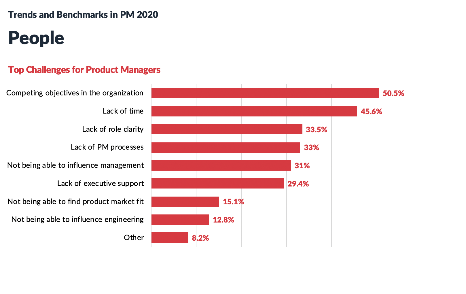 Top challenges for Product Managers