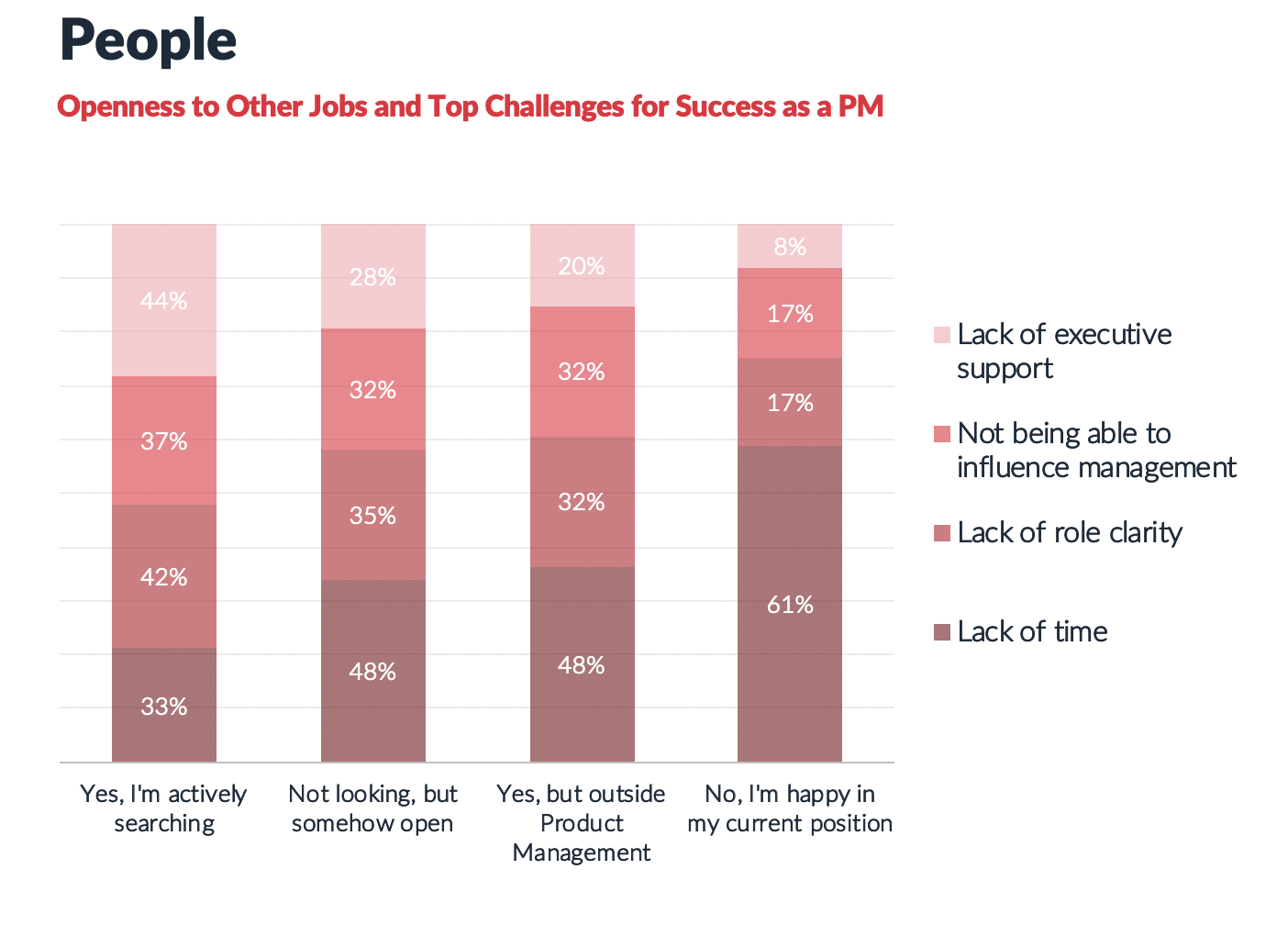 Success as a Product Manager
