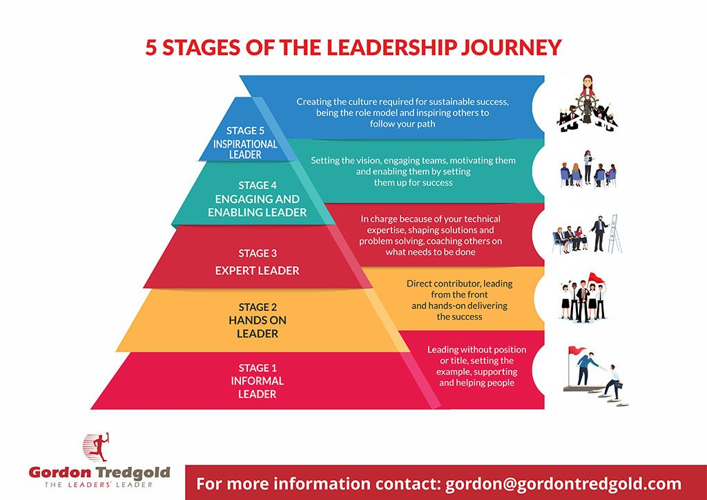 5 Stages of the Leadership Journey