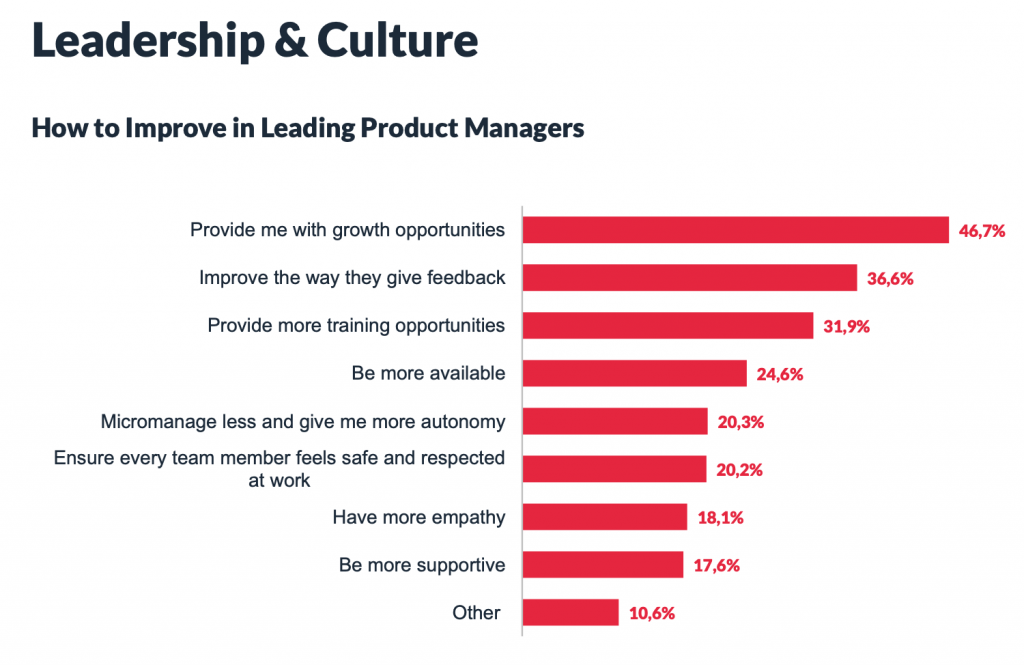 Product Management Festival's Trends and Benchmarks Report